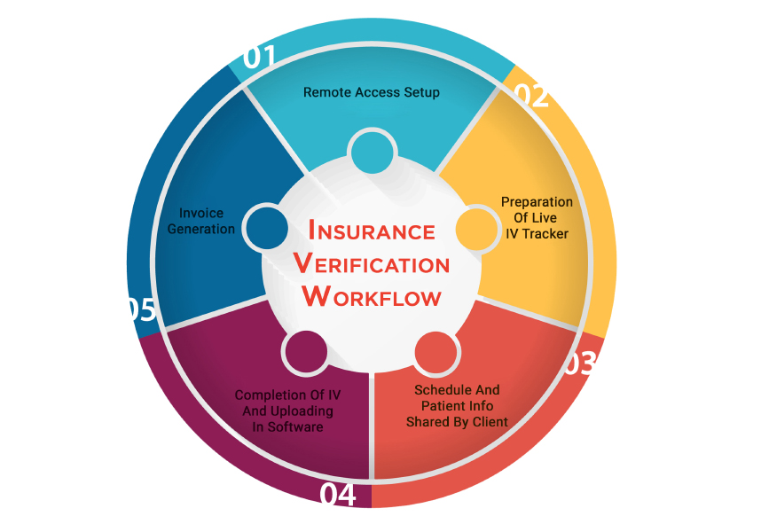 Dental Insurance Verification Services Company Eligibility